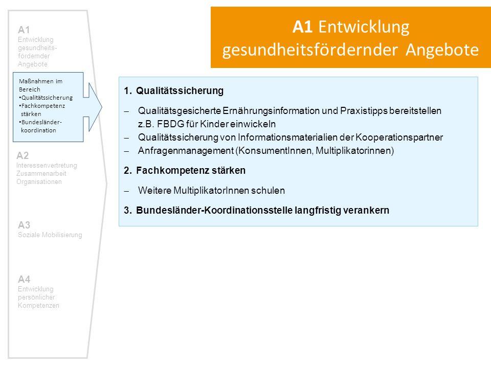 1.Qualitätssicherung  Qualitätsgesicherte Ernährungsinformation und Praxistipps bereitstellen z.B.