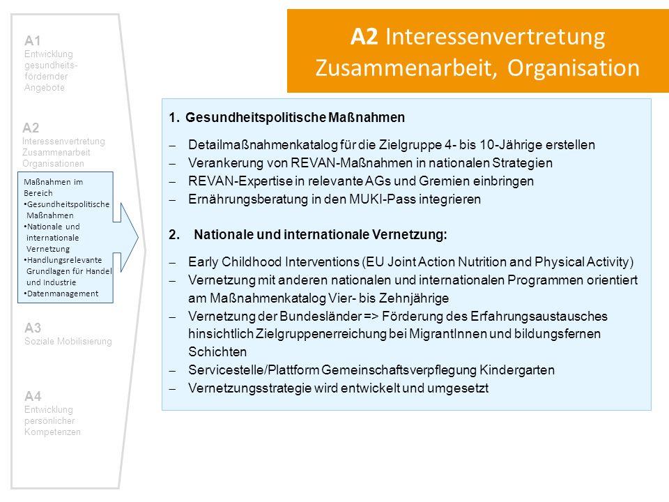 """3.Handlungsrelevante Grundlagen für Handel und Industrie  Entwicklung von Kriterien und Kennzeichnungssystemen für ein gesundheitsförderliches LM-Angebot unterstützen  Zertifizierung """"Starterprodukte  Vernetzung mit WP 5 """"Kennzeichnung (EU Joint Action Nutrition and Physical Activity (JANPA))  Vernetzung mit Nährstoff-Monitorings (JANPA WP 5 """"Kennzeichnung , Salzinitiative, Fett und Zucker Monitoring)  Anwendbarkeit der WHO Kriterien für die Eindämmung der Vermarktung von HFSS Lebensmitteln an Kinder überprüfen und für Österreich adaptieren 4.Datenmanagement  Bedarfserhebung Kindergartenverpflegung  Gesundheitsökonomische Bewertung von REVAN-Maßnahmen  Repräsentativen Stilldaten in Österreich erheben  Österreichweite Evaluation der REVAN Workshops: gemeinsame (einheitliche) Datendokumentation und Auswertung  Reevaluierung von Mutter-Kind-Boxen (Anwendung der Negativliste)  Themenbezogene Datensammlung ausbauen  Forschung zu themenspezifischen Fragestellungen A1 Entwicklung gesundheits- fördernder Angebote A2 Interessenvertretung Zusammenarbeit Organisationen A3 Soziale Mobilisierung A4 Entwicklung persönlicher Kompetenzen A2 Interessenvertretung Zusammenarbeit, Organisation Maßnahmen im Bereich Gesundheitspolitische Maßnahmen Nationale und internationale Vernetzung Handlungsrelevante Grundlagen für Handel und Industrie Datenmanagement"""