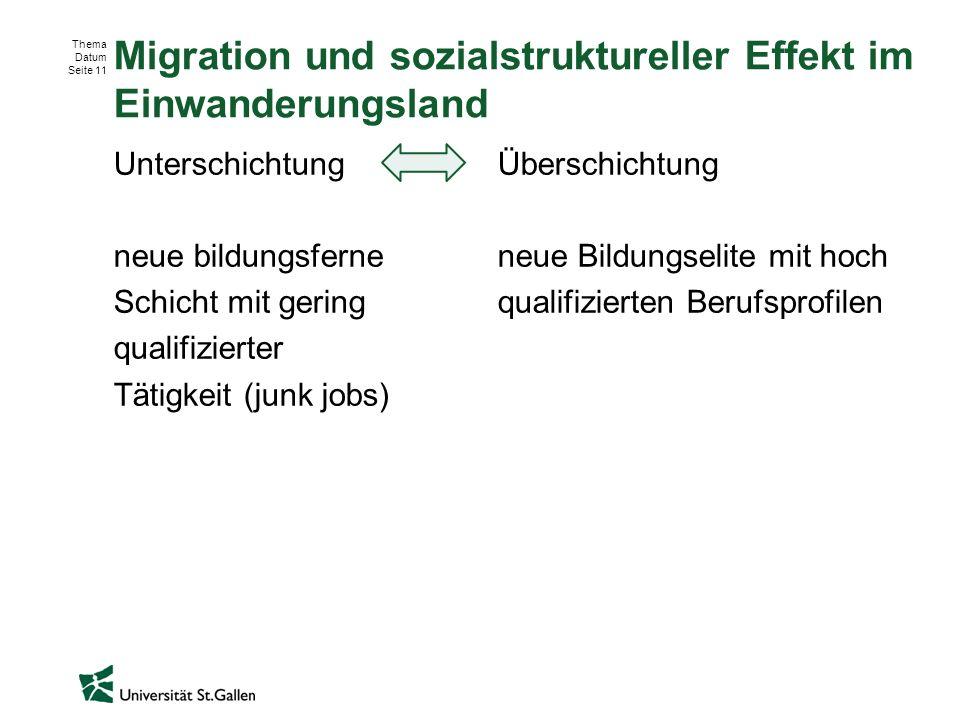 Thema Datum Seite 11 Migration und sozialstruktureller Effekt im Einwanderungsland UnterschichtungÜberschichtung neue bildungsferneneue Bildungselite mit hoch Schicht mit geringqualifizierten Berufsprofilen qualifizierter Tätigkeit (junk jobs)
