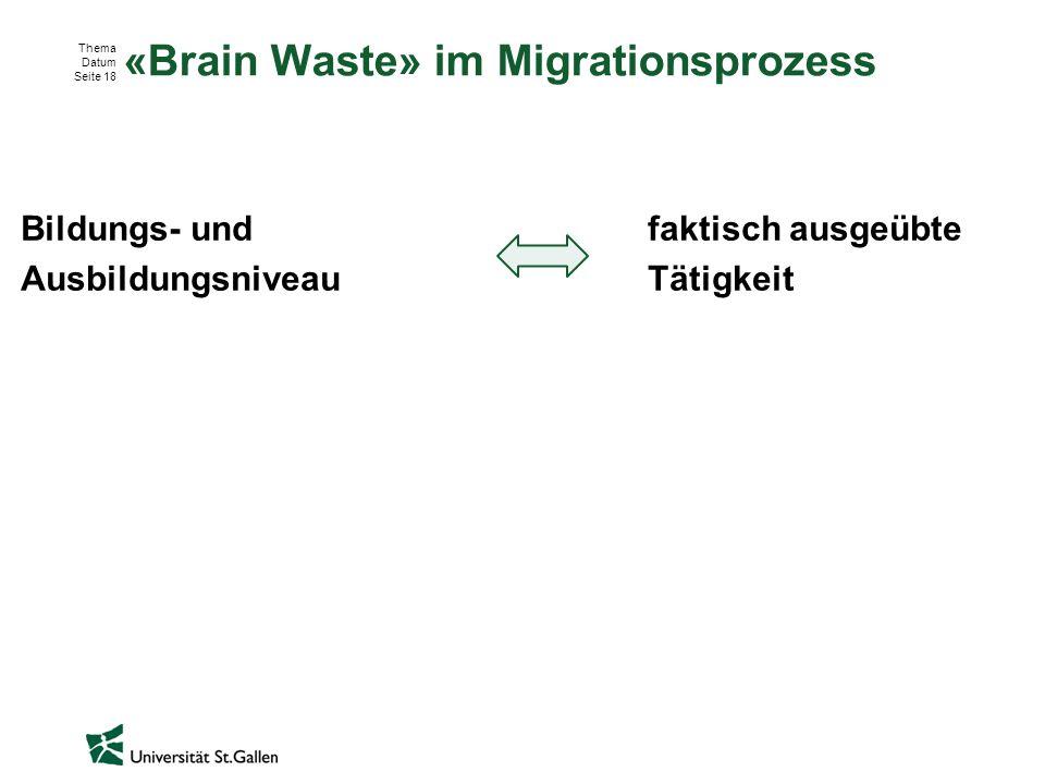 Thema Datum Seite 18 «Brain Waste» im Migrationsprozess Bildungs- undfaktisch ausgeübte Ausbildungsniveau Tätigkeit