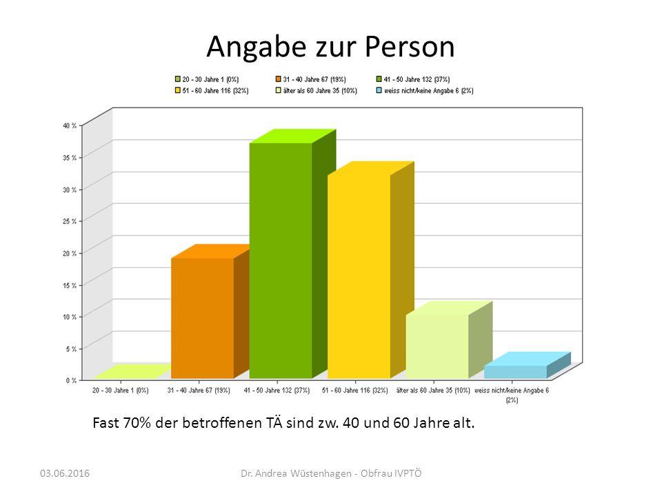 Angabe zur Person Fast 70% der betroffenen TÄ sind zw.