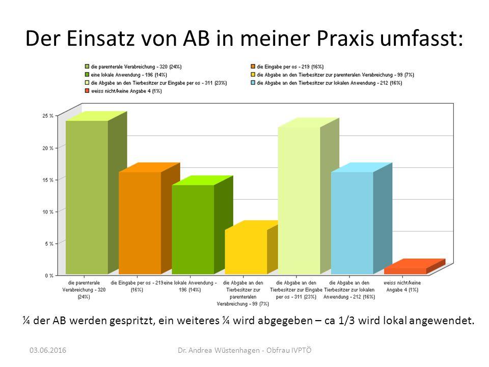 Der Einsatz von AB in meiner Praxis umfasst: ¼ der AB werden gespritzt, ein weiteres ¼ wird abgegeben – ca 1/3 wird lokal angewendet.