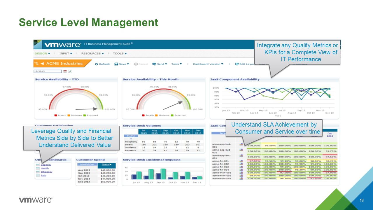 18 Service Level Management Integrate any Quality Metrics or KPIs for a Complete View of IT Performance Leverage Quality and Financial Metrics Side by Side to Better Understand Delivered Value Understand SLA Achievement by Consumer and Service over time