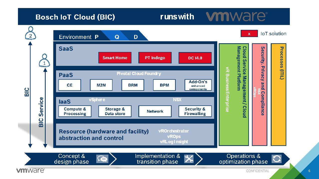 VMware IT Outcomes CONFIDENTIAL7