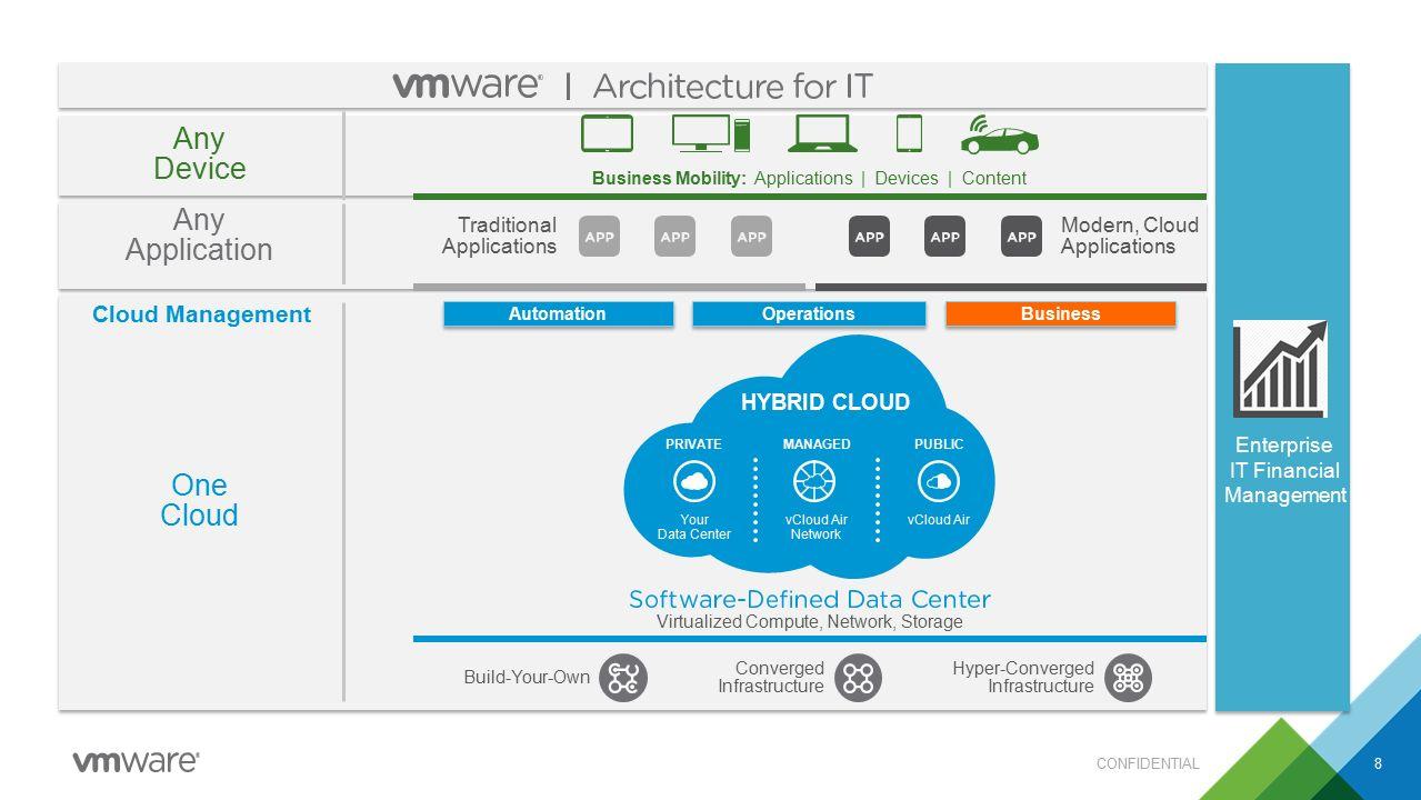 How VMware Cloud Management Platform works 9 Insight  Decision  Action Cloud Automation Cloud Operations Cloud Business