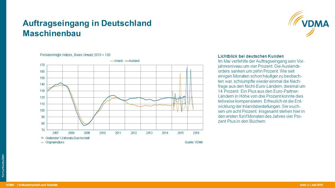 VDMA Auftragseingang in Deutschland Maschinenbau | Volkswirtschaft und Statistik Konjunkturbulletin Lichtblick bei deutschen Kunden Im Mai verfehlte der Auftragseingang sein Vor- jahresniveau um vier Prozent.
