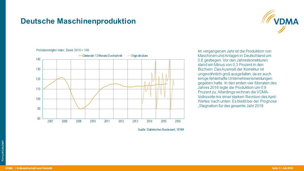 VDMA Deutsche Maschinenproduktion | Volkswirtschaft und Statistik Konjunkturbulletin Im vergangenen Jahr ist die Produktion von Maschinen und Anlagen in Deutschland um 0,8 gestiegen.