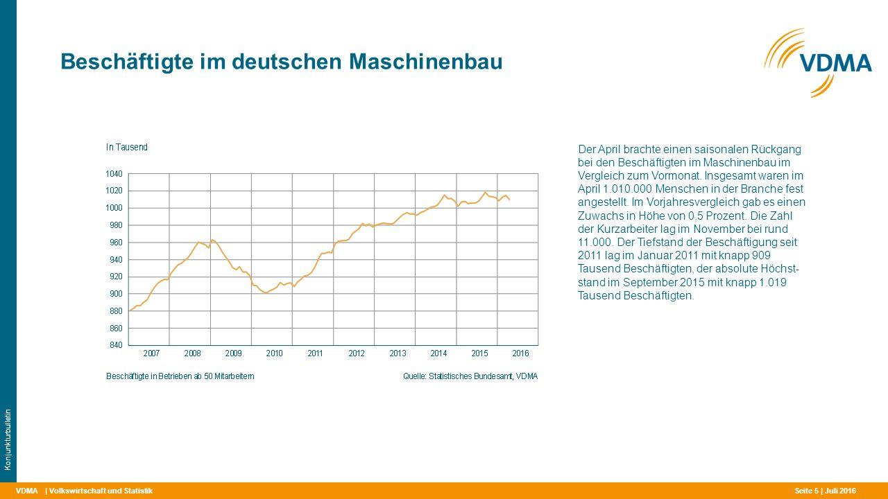 VDMA Beschäftigte im deutschen Maschinenbau | Volkswirtschaft und Statistik Konjunkturbulletin Der April brachte einen saisonalen Rückgang bei den Beschäftigten im Maschinenbau im Vergleich zum Vormonat.