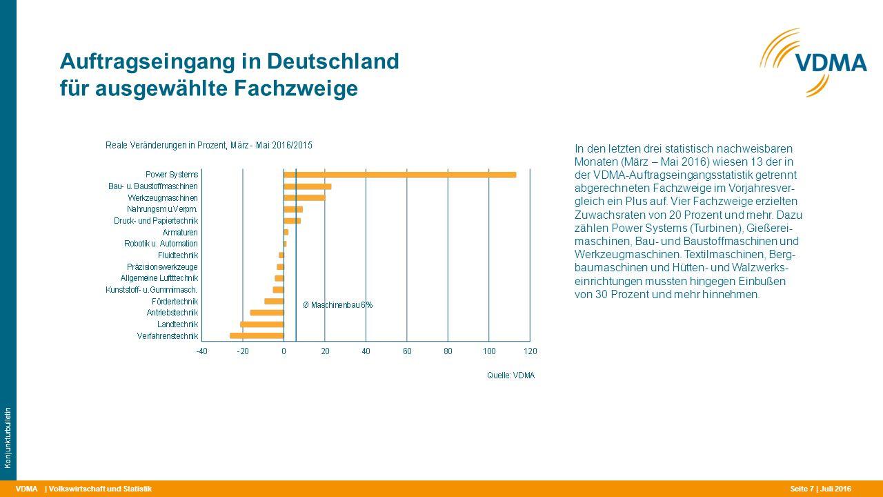 VDMA Auftragseingang in Deutschland für ausgewählte Fachzweige | Volkswirtschaft und Statistik Konjunkturbulletin In den letzten drei statistisch nachweisbaren Monaten (März – Mai 2016) wiesen 13 der in der VDMA-Auftragseingangsstatistik getrennt abgerechneten Fachzweige im Vorjahresver- gleich ein Plus auf.
