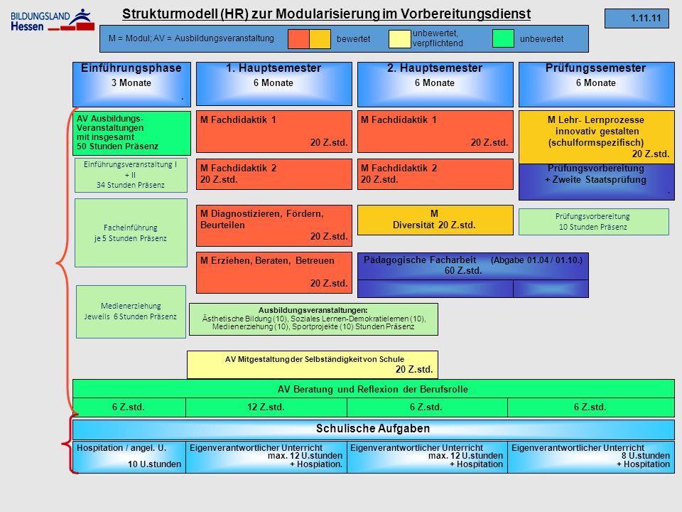 Strukturmodell (HR) zur Modularisierung im Vorbereitungsdienst Einführungsphase 3 Monate.