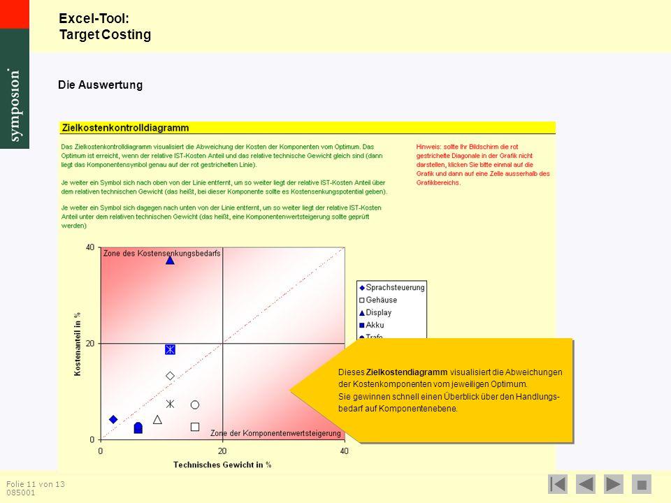 Excel-Tool: Target Costing  Folie 11 von 13 085001 Dieses Zielkostendiagramm visualisiert die Abweichungen der Kostenkomponenten vom jeweiligen Optimum.
