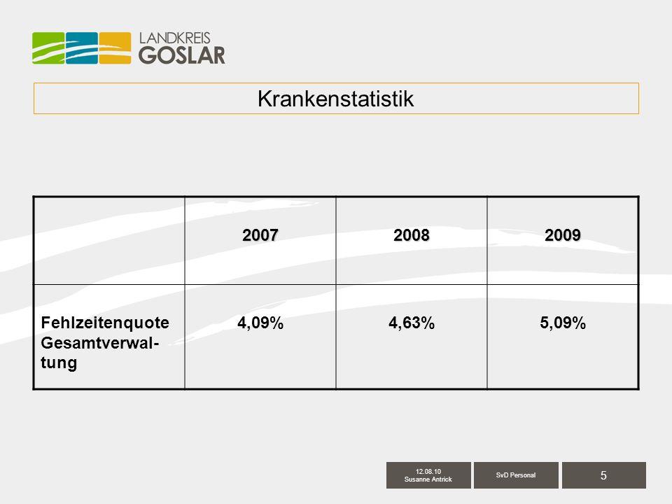 5 SvD Personal 12.08.10 Susanne Antrick Krankenstatistik200720082009 Fehlzeitenquote Gesamtverwal- tung 4,09%4,63%5,09%