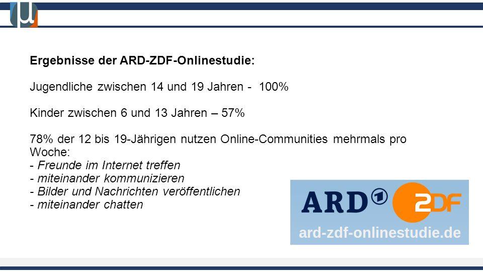 Ergebnisse der ARD-ZDF-Onlinestudie: Jugendliche zwischen 14 und 19 Jahren - 100% Kinder zwischen 6 und 13 Jahren – 57% 78% der 12 bis 19-Jährigen nutzen Online-Communities mehrmals pro Woche: - Freunde im Internet treffen - miteinander kommunizieren - Bilder und Nachrichten veröffentlichen - miteinander chatten