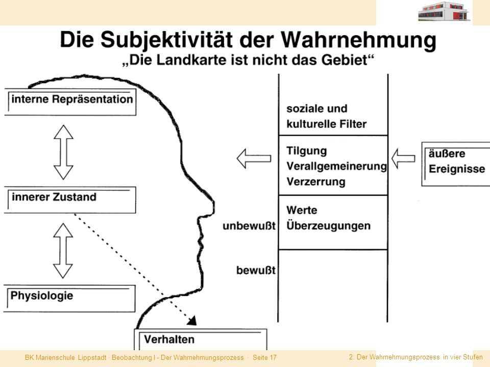 BK Marienschule Lippstadt · Beobachtung I - Der Wahrnehmungsprozess · Seite 17 2. Der Wahrnehmungsprozess in vier Stufen.