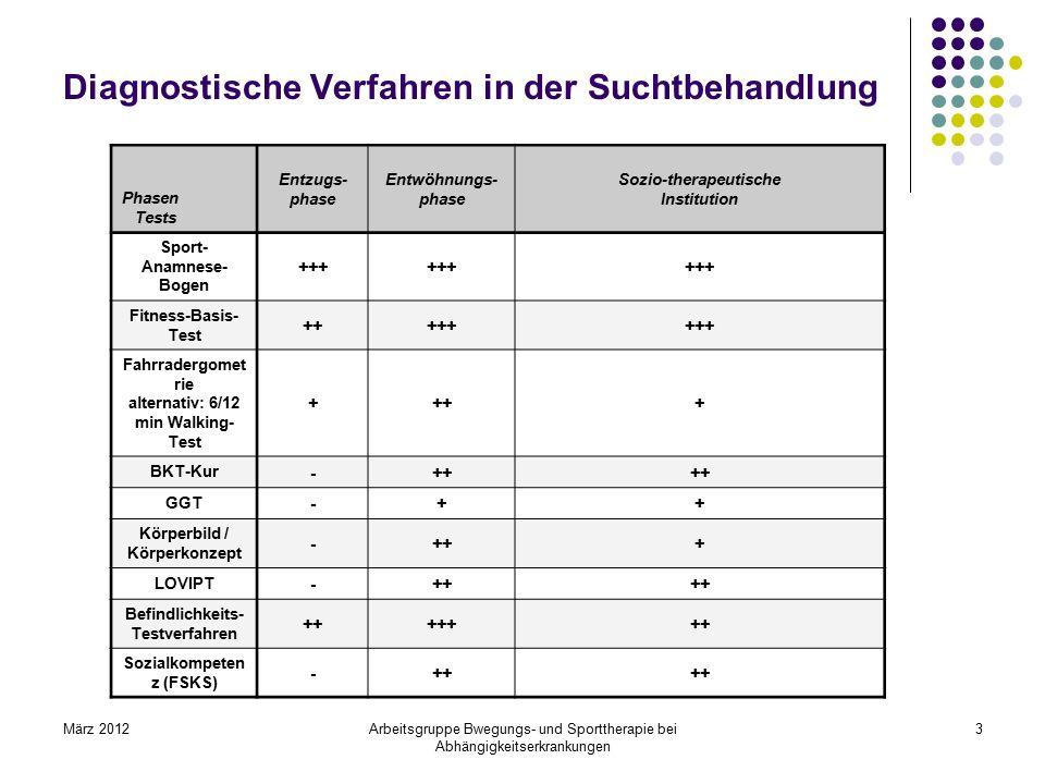 März 2012Arbeitsgruppe Bwegungs- und Sporttherapie bei Abhängigkeitserkrankungen 3 Diagnostische Verfahren in der Suchtbehandlung Phasen Tests Entzugs