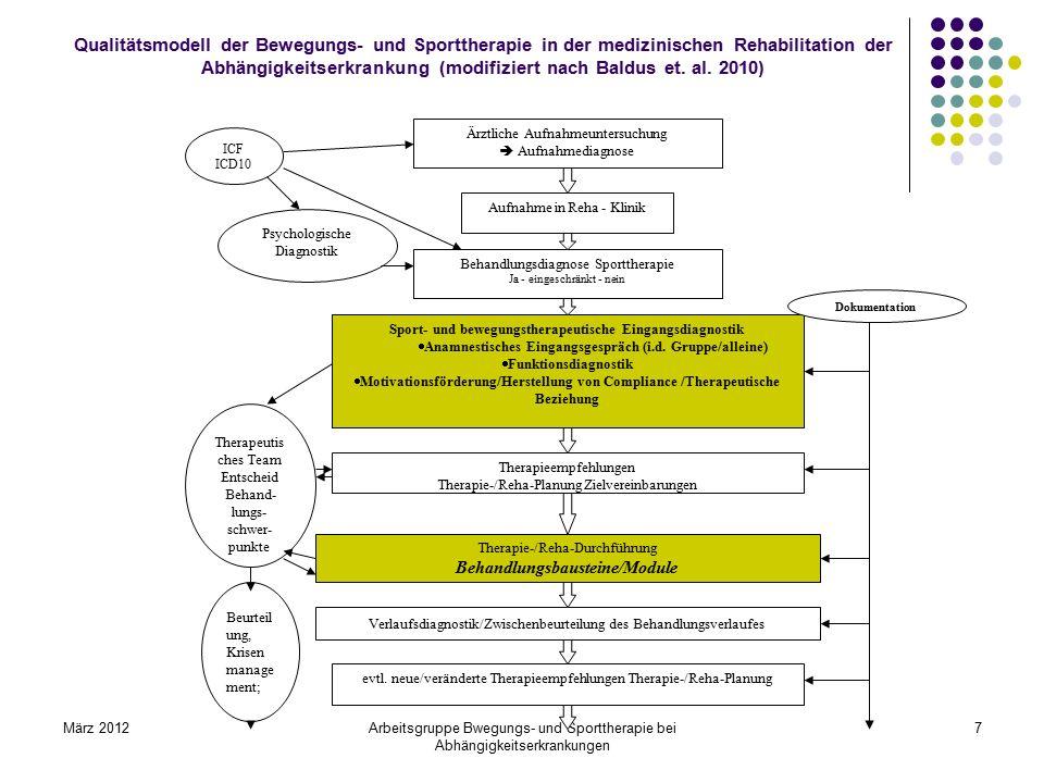März 2012Arbeitsgruppe Bwegungs- und Sporttherapie bei Abhängigkeitserkrankungen 7 Ärztliche Aufnahmeuntersuchung  Aufnahmediagnose Aufnahme in Reha