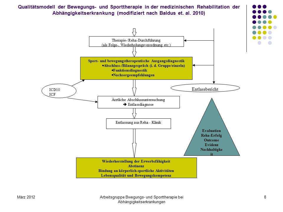 März 2012Arbeitsgruppe Bwegungs- und Sporttherapie bei Abhängigkeitserkrankungen 8 Qualitätsmodell der Bewegungs- und Sporttherapie in der medizinisch