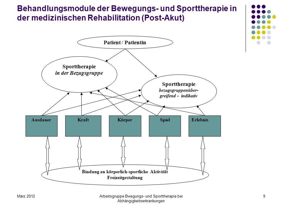 März 2012Arbeitsgruppe Bwegungs- und Sporttherapie bei Abhängigkeitserkrankungen 9 Behandlungsmodule der Bewegungs- und Sporttherapie in der medizinis