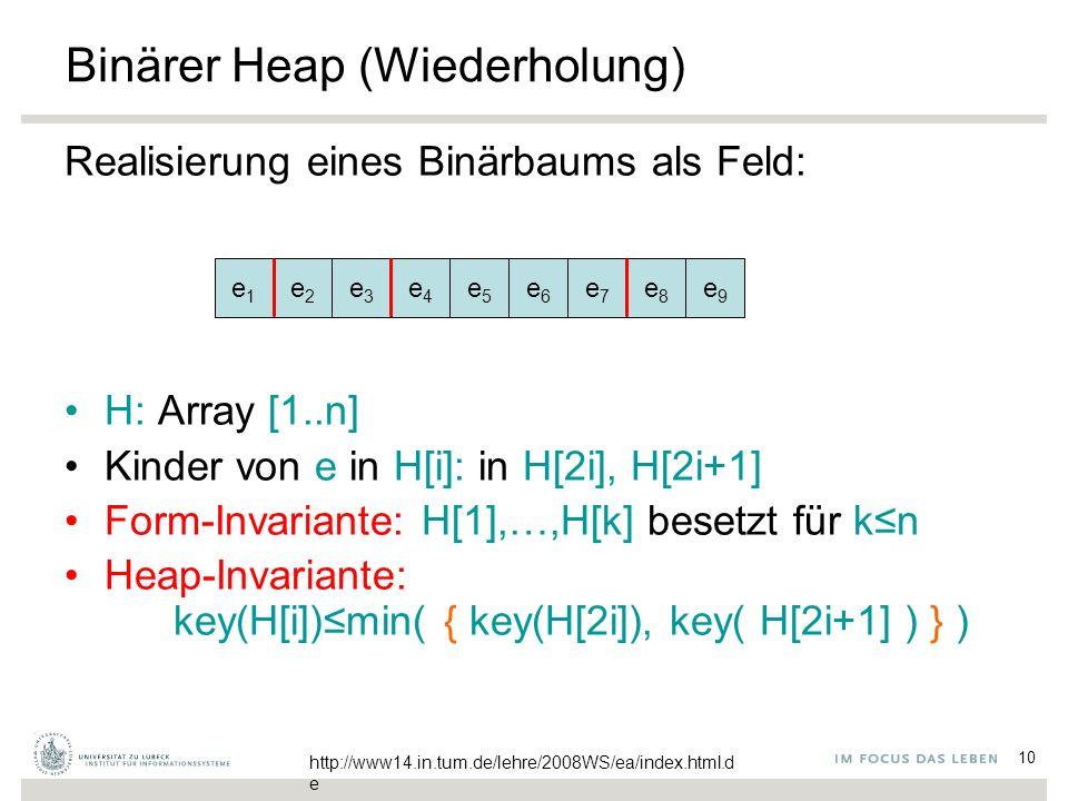 10 Binärer Heap (Wiederholung) Realisierung eines Binärbaums als Feld: H: Array [1..n] Kinder von e in H[i]: in H[2i], H[2i+1] Form-Invariante: H[1],…