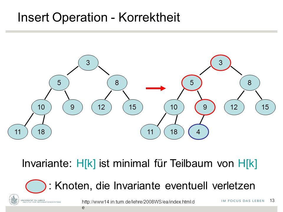 13 Insert Operation - Korrektheit 3 58 1091215 1118 Invariante: H[k] ist minimal für Teilbaum von H[k] : Knoten, die Invariante eventuell verletzen 3 5 8 10 9 1215 1118 4 http://www14.in.tum.de/lehre/2008WS/ea/index.html.d e