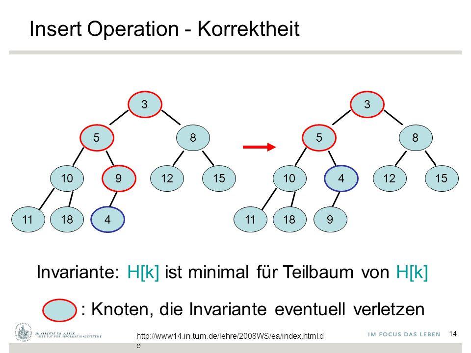 14 Insert Operation - Korrektheit 3 5 8 10 9 1215 1118 4 3 5 8 10 4 1215 11189 Invariante: H[k] ist minimal für Teilbaum von H[k] : Knoten, die Invariante eventuell verletzen http://www14.in.tum.de/lehre/2008WS/ea/index.html.d e