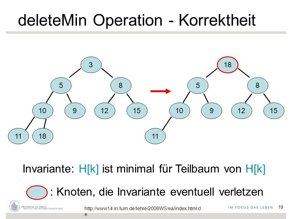 19 deleteMin Operation - Korrektheit 3 58 1091215 1118 5 8 10 9 1215 11 18 Invariante: H[k] ist minimal für Teilbaum von H[k] : Knoten, die Invariante eventuell verletzen http://www14.in.tum.de/lehre/2008WS/ea/index.html.d e