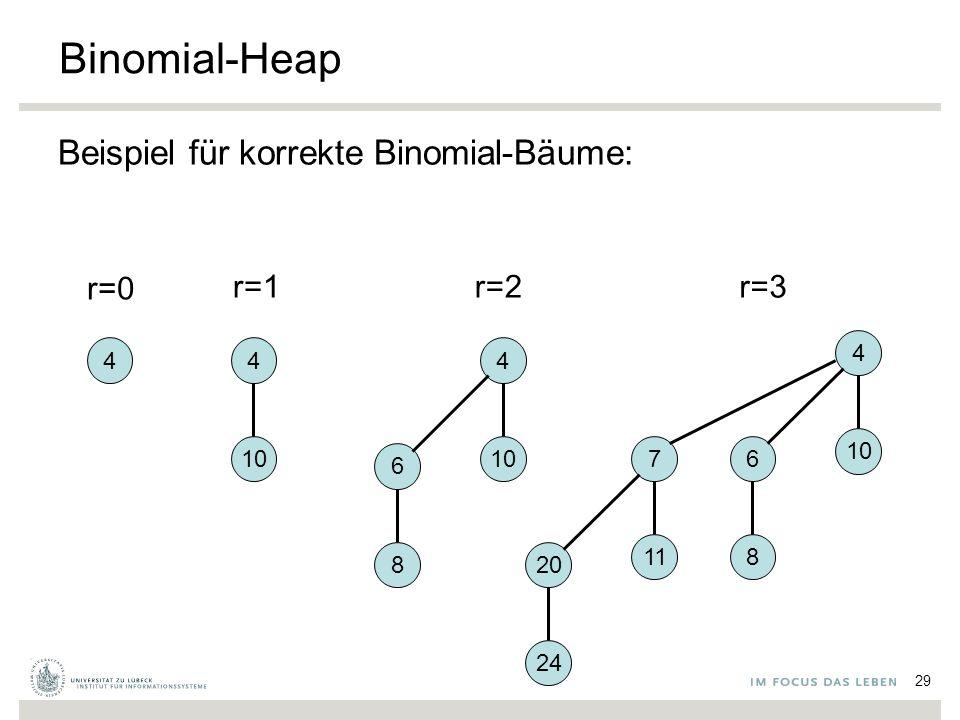 29 Binomial-Heap Beispiel für korrekte Binomial-Bäume: 44 10 4 6 8 4 6 8 7 11 20 24 r=0 r=1r=2r=3