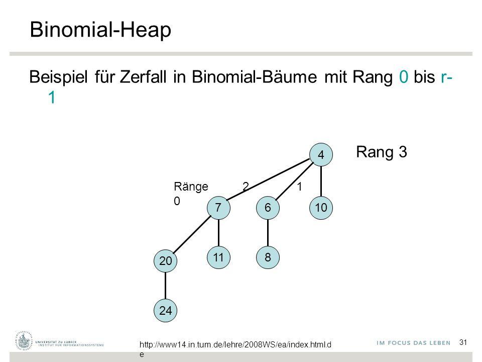 31 Binomial-Heap Beispiel für Zerfall in Binomial-Bäume mit Rang 0 bis r- 1 4 106 8 7 11 20 24 Rang 3 Ränge 2 1 0 http://www14.in.tum.de/lehre/2008WS/