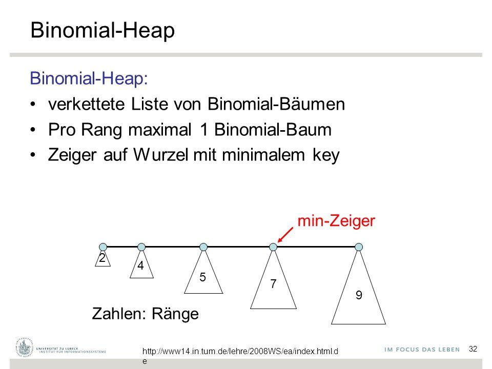 32 Binomial-Heap Binomial-Heap: verkettete Liste von Binomial-Bäumen Pro Rang maximal 1 Binomial-Baum Zeiger auf Wurzel mit minimalem key 2 4 5 7 9 Zahlen: Ränge http://www14.in.tum.de/lehre/2008WS/ea/index.html.d e min-Zeiger