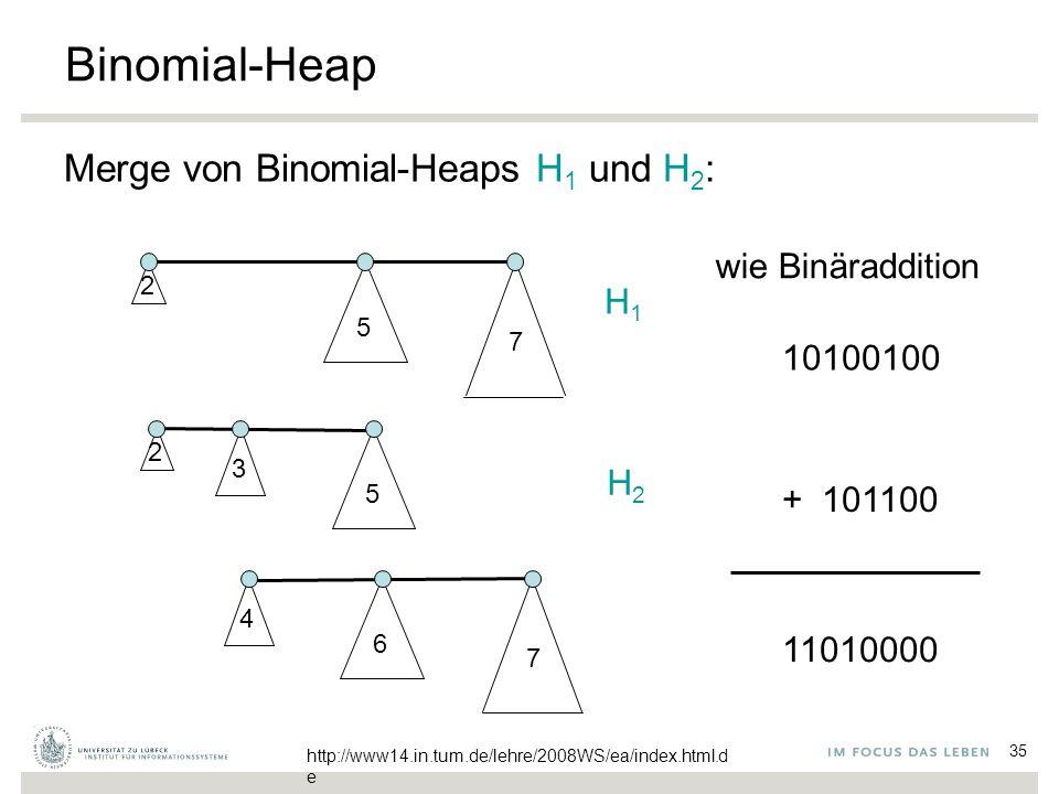 35 Binomial-Heap Merge von Binomial-Heaps H 1 und H 2 : 2 5 7 2 3 5 4 6 7 H1H1 H2H2 10100100 + 101100 11010000 wie Binäraddition http://www14.in.tum.de/lehre/2008WS/ea/index.html.d e