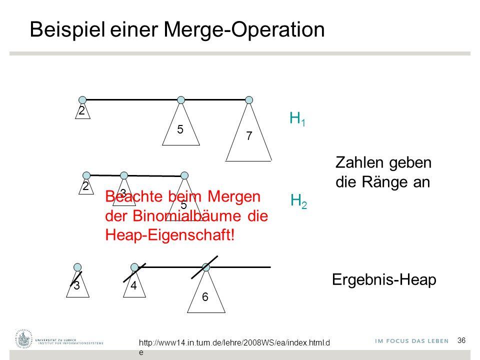 36 Beispiel einer Merge-Operation 2 5 2 3 5 7 H1H1 H2H2 3 6 4 Beachte beim Mergen der Binomialbäume die Heap-Eigenschaft.