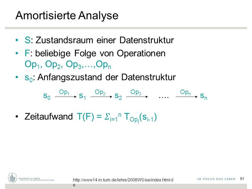 61 Amortisierte Analyse S: Zustandsraum einer Datenstruktur F: beliebige Folge von Operationen Op 1, Op 2, Op 3,…,Op n s 0 : Anfangszustand der Datenstruktur Zeitaufwand T(F) =  i=1 n T Op i (s i-1 ) s0s0 Op 1 s1s1 Op 2 s2s2 Op 3 snsn Op n ….