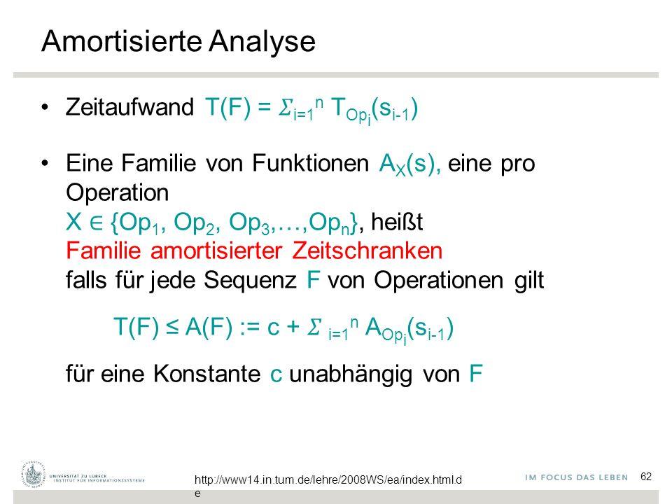 62 Amortisierte Analyse Zeitaufwand T(F) =  i=1 n T Op i (s i-1 ) Eine Familie von Funktionen A X (s), eine pro Operation X ∈ {Op 1, Op 2, Op 3,…,Op n }, heißt Familie amortisierter Zeitschranken falls für jede Sequenz F von Operationen gilt T(F) ≤ A(F) := c +  i=1 n A Op i (s i-1 ) für eine Konstante c unabhängig von F http://www14.in.tum.de/lehre/2008WS/ea/index.html.d e