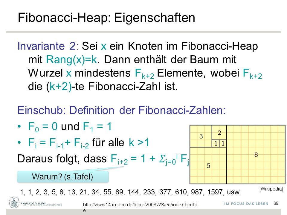 69 Fibonacci-Heap: Eigenschaften Invariante 2: Sei x ein Knoten im Fibonacci-Heap mit Rang(x)=k.