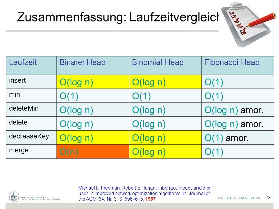 78 Zusammenfassung: Laufzeitvergleich LaufzeitBinärer HeapBinomial-HeapFibonacci-Heap insert O(log n) O(1) min O(1) deleteMin O(log n) O(log n) amor.