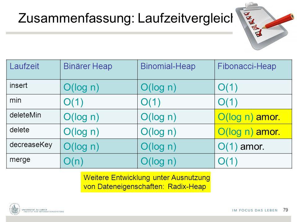 79 Zusammenfassung: Laufzeitvergleich LaufzeitBinärer HeapBinomial-HeapFibonacci-Heap insert O(log n) O(1) min O(1) deleteMin O(log n) O(log n) amor.
