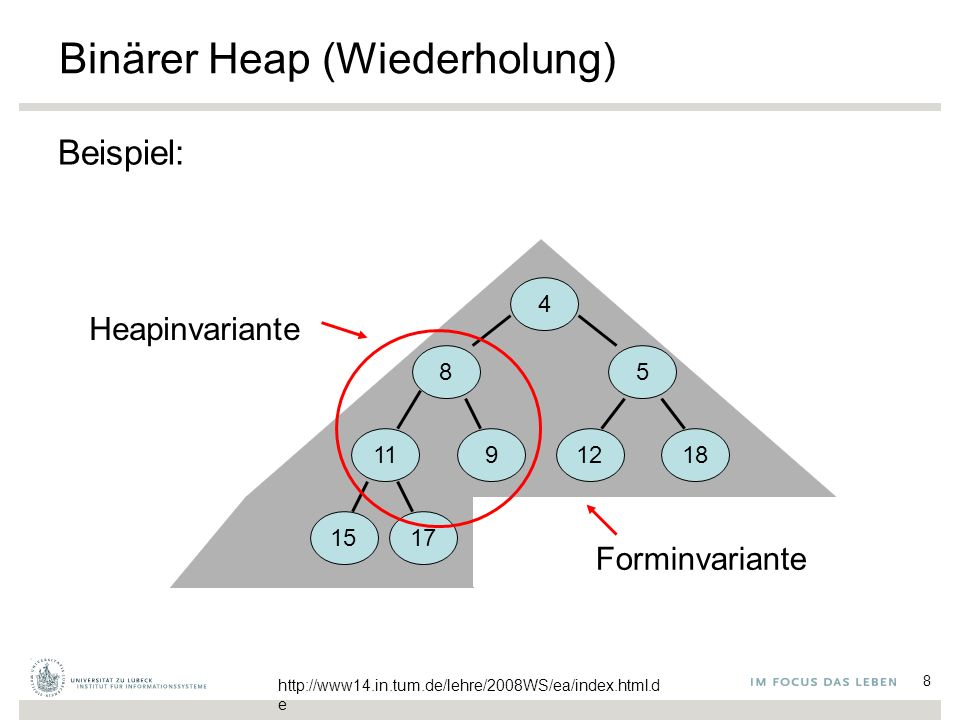 8 Binärer Heap (Wiederholung) Beispiel: 4 85 1191218 1517 Forminvariante Heapinvariante http://www14.in.tum.de/lehre/2008WS/ea/index.html.d e