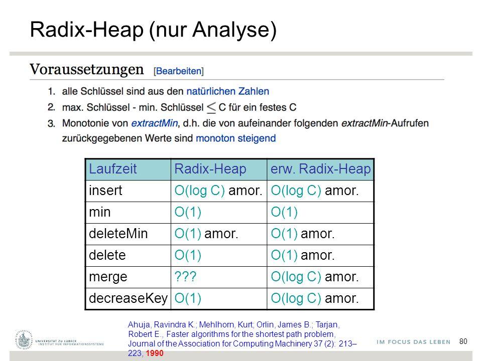 80 Radix-Heap (nur Analyse) LaufzeitRadix-Heaperw. Radix-Heap insertO(log C) amor. minO(1) deleteMinO(1) amor. deleteO(1)O(1) amor. merge???O(log C) a