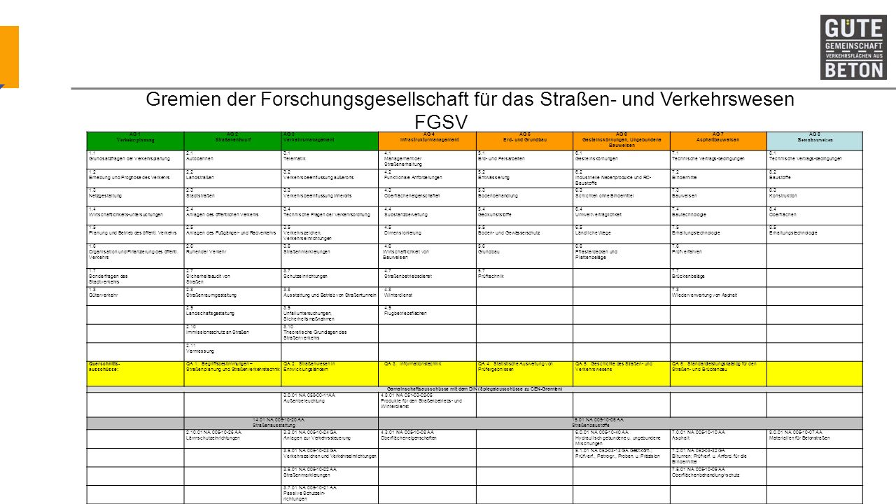Gremien der Forschungsgesellschaft für das Straßen- und Verkehrswesen FGSV AG 1 Verkehrsplanung AG 2 Straßenentwurf AG 3 Verkehrsmanagement AG 4 Infra