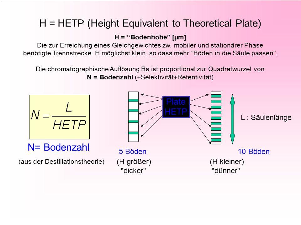 H = HETP (Height Equivalent to Theoretical Plate) H = Bodenhöhe [µm] Die zur Erreichung eines Gleichgewichtes zw.