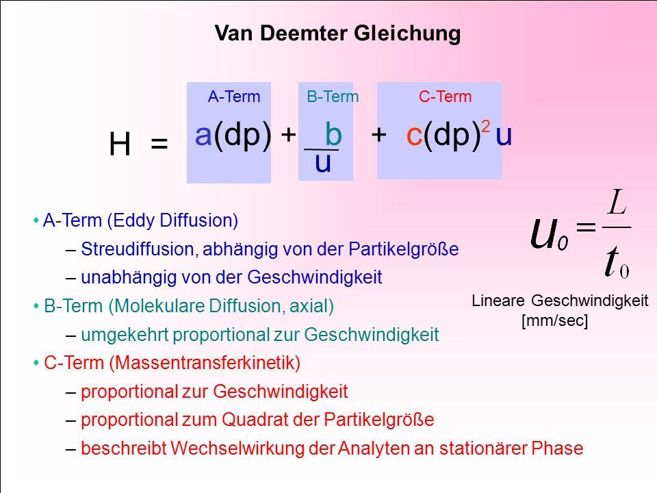 A-Term B-Term C-Term u H = a(dp) + b + c(dp) 2 u A-Term (Eddy Diffusion) – Streudiffusion, abhängig von der Partikelgröße – unabhängig von der Geschwindigkeit B-Term (Molekulare Diffusion, axial) – umgekehrt proportional zur Geschwindigkeit C-Term (Massentransferkinetik) – proportional zur Geschwindigkeit – proportional zum Quadrat der Partikelgröße – beschreibt Wechselwirkung der Analyten an stationärer Phase Van Deemter Gleichung Lineare Geschwindigkeit [mm/sec]