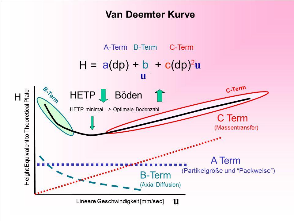 Voraussetzungen für UPLC mit MS-Kopplung -- geringe Totvolumina -- Pumpe für hohe Drücke -- schneller Detektor für schnelle Peaks u.
