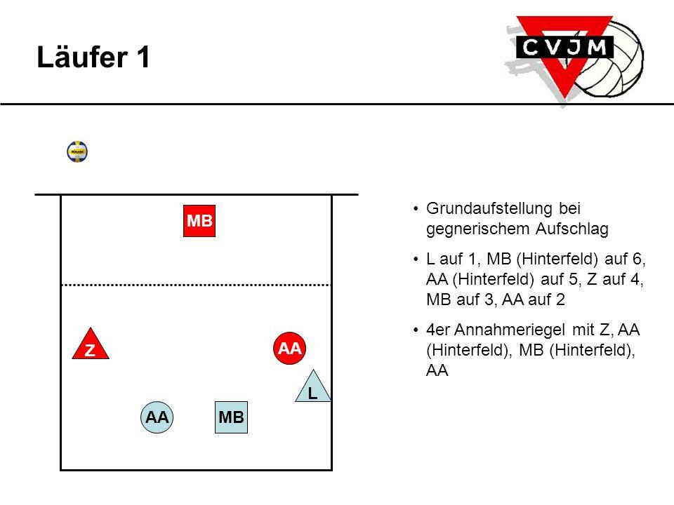Annahme Die 3 Netzspieler nehmen Angriffspositionen ein: AA auf 2, MB auf 3, Z auf 4 MB greift an Spieler wechseln auf ihre Stammpositionen: Z auf 2, MB auf 3, AA auf 4 L auf 1, MB (Hinterfeld) auf 6, AA (Hinterfeld) auf 5 Aufschlag des Gegners Läufer L wechselt auf 2,5 L spielt Meterball auf MB und steht zur Angriffssicherung bereit AAMB L AA MB Z Läufer 1