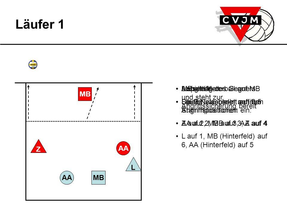 AAMB L AA MB Z Läufer 6 Grundaufstellung bei gegnerischem Aufschlag L auf 6, MB (Hinterfeld) auf 5, AA (Hinterfeld) auf 1, Z auf 3, MB auf 2, AA auf 4 4er Annahmeriegel mit AA, MB (Hinterfeld), AA (Hinterfeld), MB