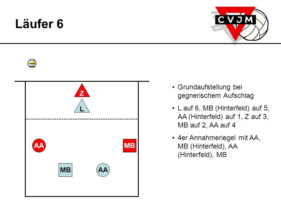 Annahme Die 3 Netzspieler nehmen Angriffspositionen ein: MB auf 2, Z auf 3, AA auf 4 AAMB L AA MB Z Läufer 6 Aufschlag des Gegners Läufer L wechselt auf 2,5 L spielt hohen Ball auf AAAA greift an Spieler wechseln auf ihre Stammpositionen: Z auf 2, MB auf 3, AA auf 4 L auf 1, MB (Hinterfeld) auf 6, AA (Hinterfeld) auf 5