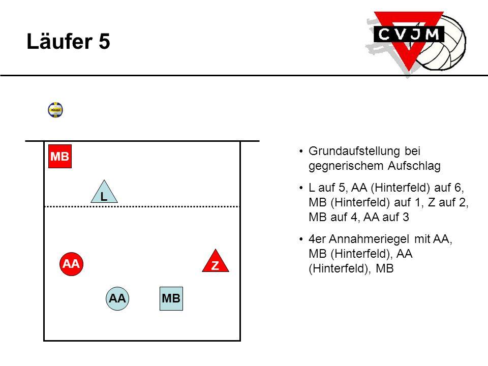 AAMB L AA MB Z Läufer 5 Grundaufstellung bei gegnerischem Aufschlag L auf 5, AA (Hinterfeld) auf 6, MB (Hinterfeld) auf 1, Z auf 2, MB auf 4, AA auf 3 4er Annahmeriegel mit AA, MB (Hinterfeld), AA (Hinterfeld), MB