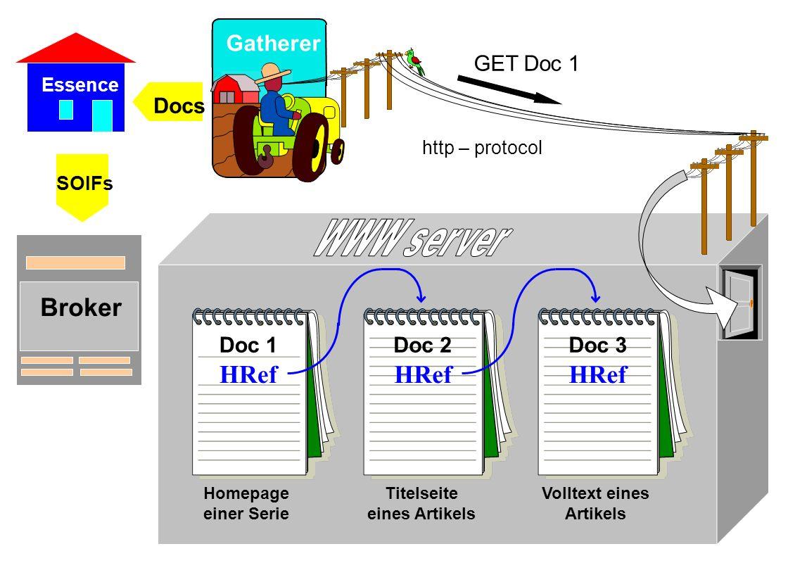 GET Doc 1 http – protocol Gatherer Doc 1 HRef Homepage einer Serie Doc 2 HRef Titelseite eines Artikels Doc 3 HRef Volltext eines Artikels Essence Docs Broker SOIFs
