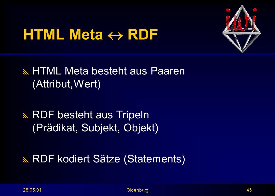 28.05.01Oldenburg43 HTML Meta  RDF  HTML Meta besteht aus Paaren (Attribut,Wert)  RDF besteht aus Tripeln (Prädikat, Subjekt, Objekt)  RDF kodiert Sätze (Statements)