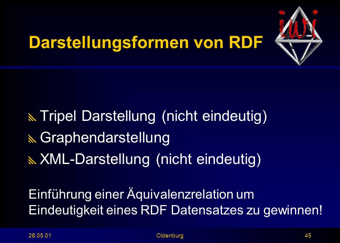 28.05.01Oldenburg45 Darstellungsformen von RDF  Tripel Darstellung (nicht eindeutig)  Graphendarstellung  XML-Darstellung (nicht eindeutig) Einführung einer Äquivalenzrelation um Eindeutigkeit eines RDF Datensatzes zu gewinnen!
