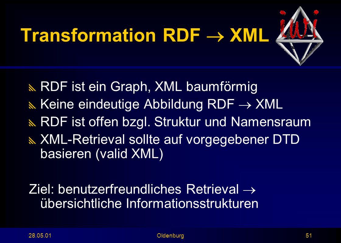 28.05.01Oldenburg51 Transformation RDF  XML  RDF ist ein Graph, XML baumförmig  Keine eindeutige Abbildung RDF  XML  RDF ist offen bzgl.